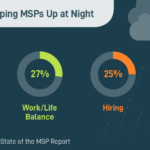 Cybersecurity driving MSP business